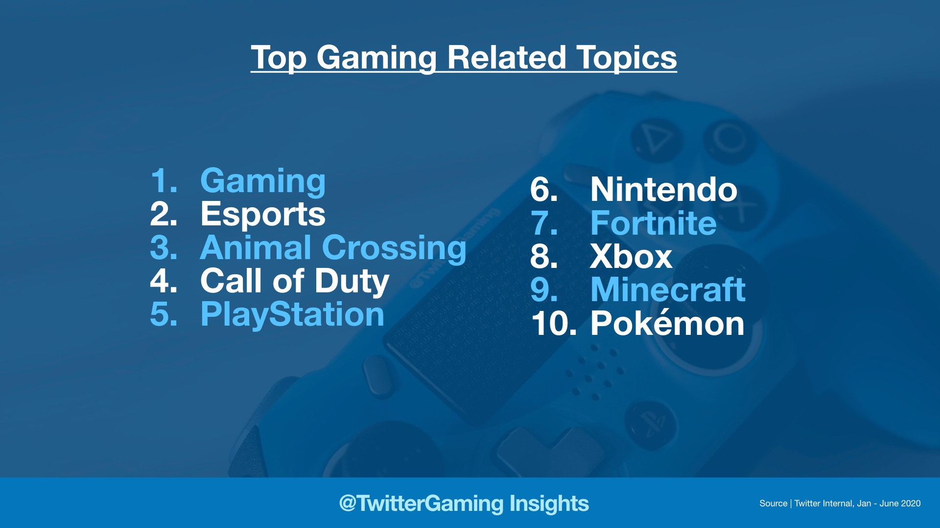 Most followed gaming topics on Twitter