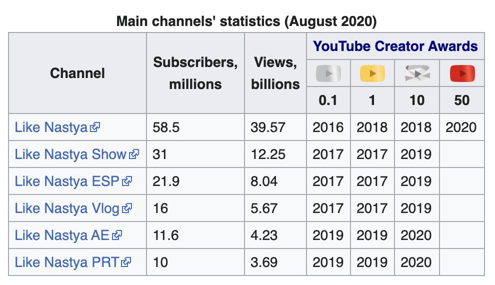 Like Nastya YouTube channel stats