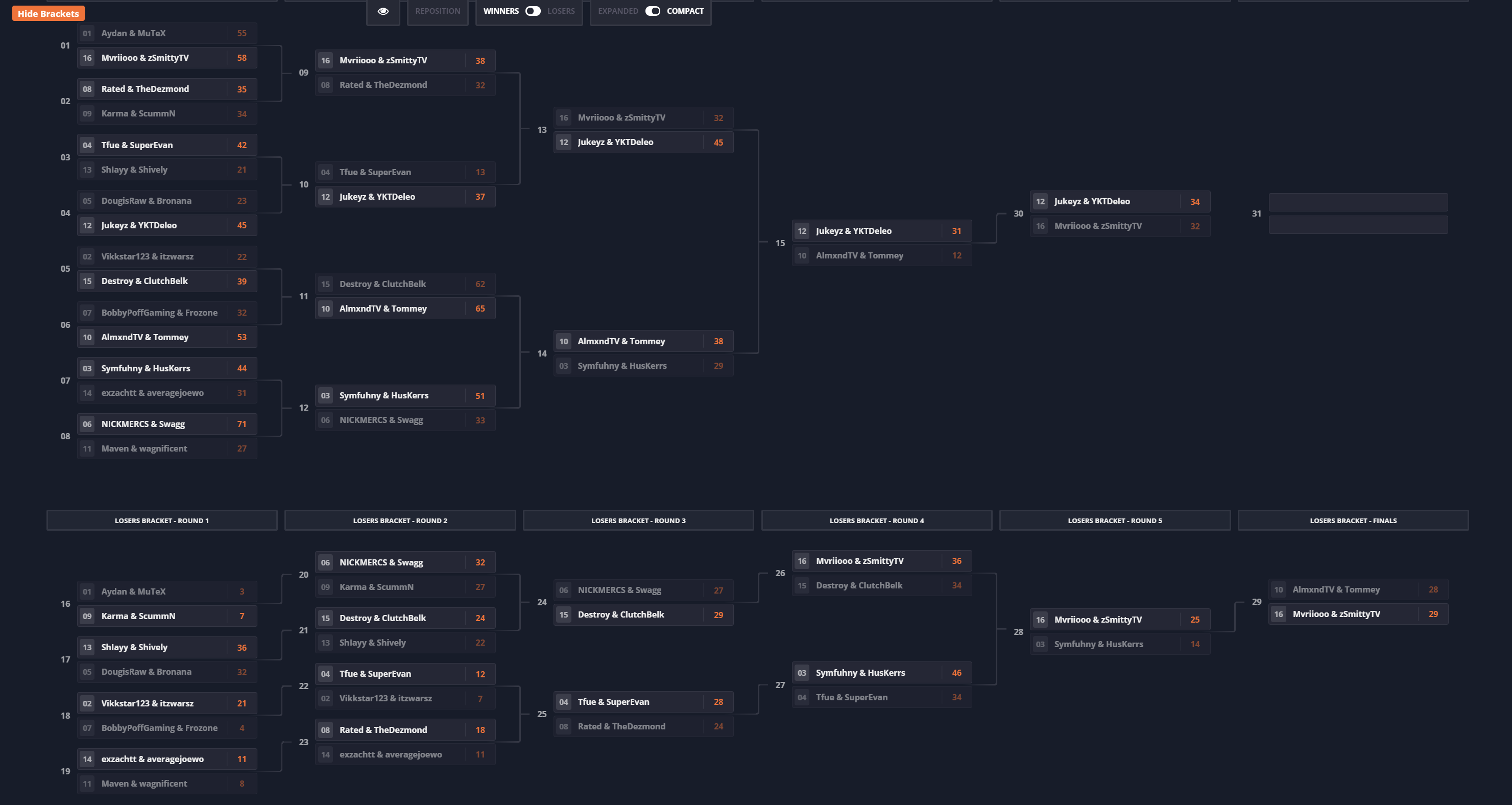 Warzone tournament bracket
