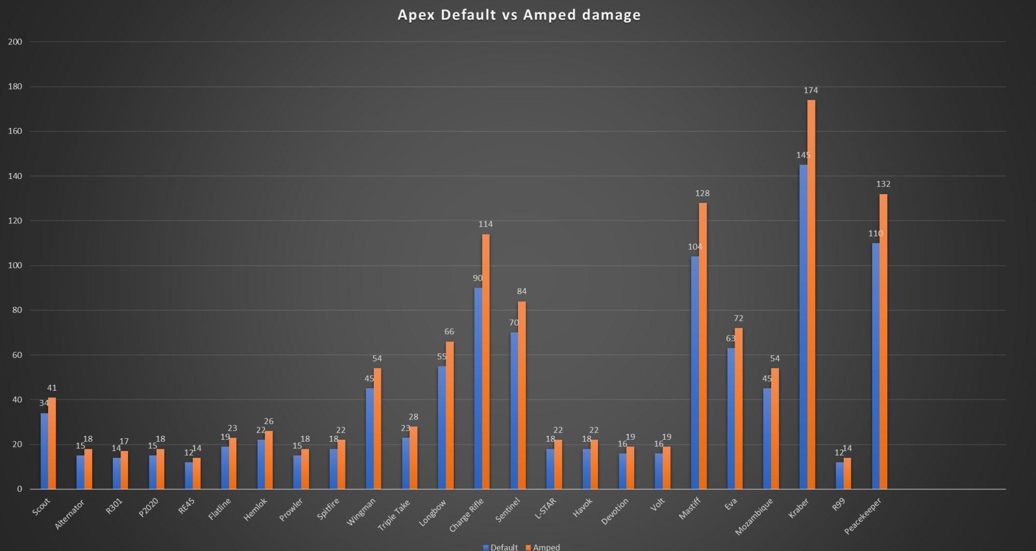 Apex Legends will get an updated training mode soon