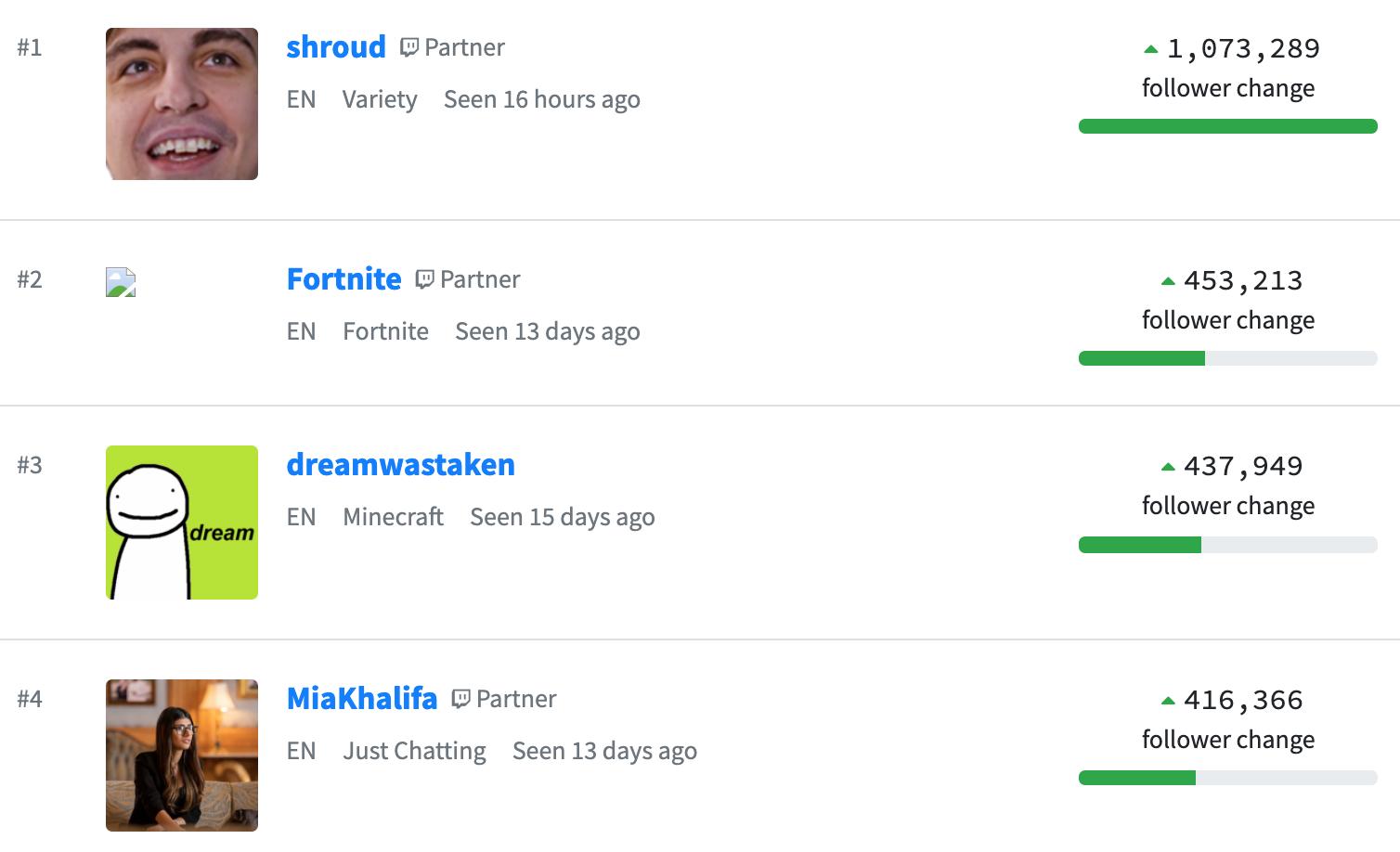 Shroud Twitch Metrics