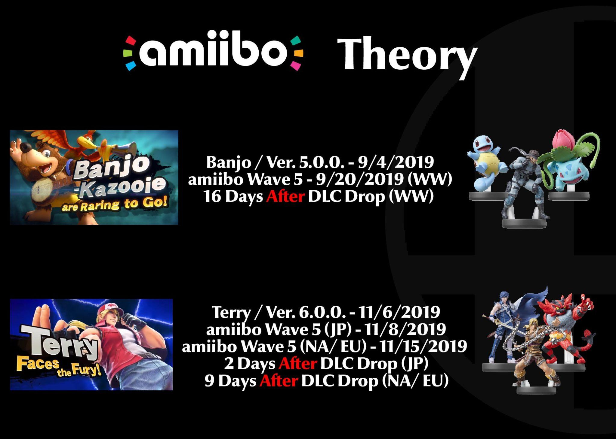 Amiibo Theory for Smash Ultimate