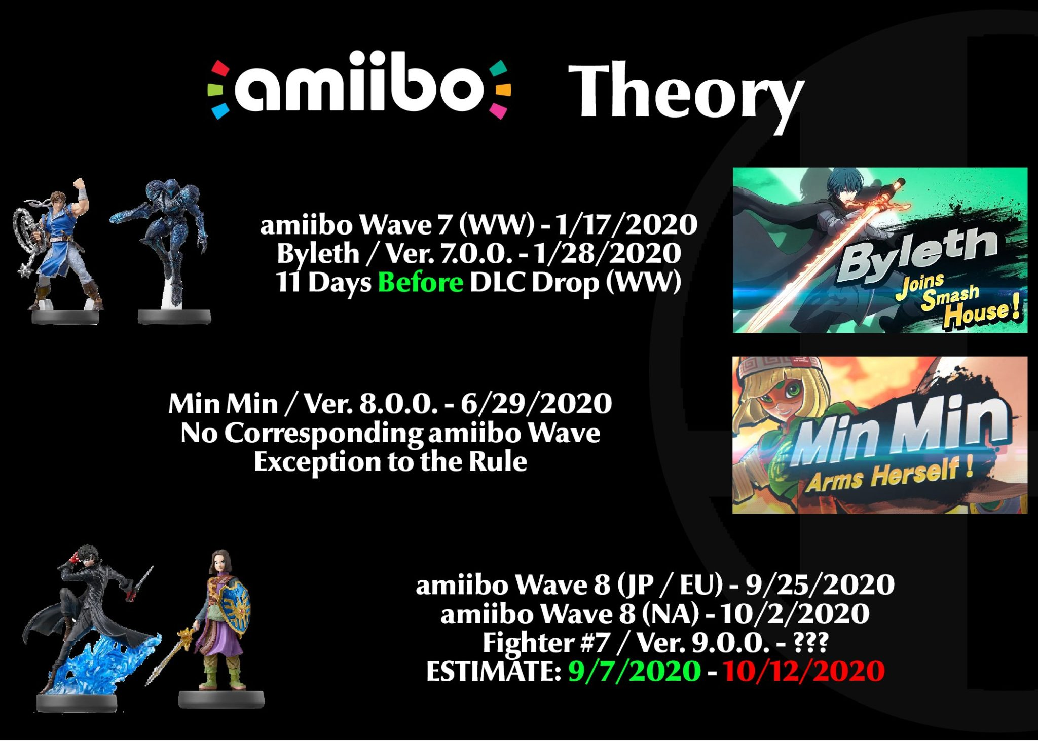 Amiibo Theory suggests a DLC figher coming soon