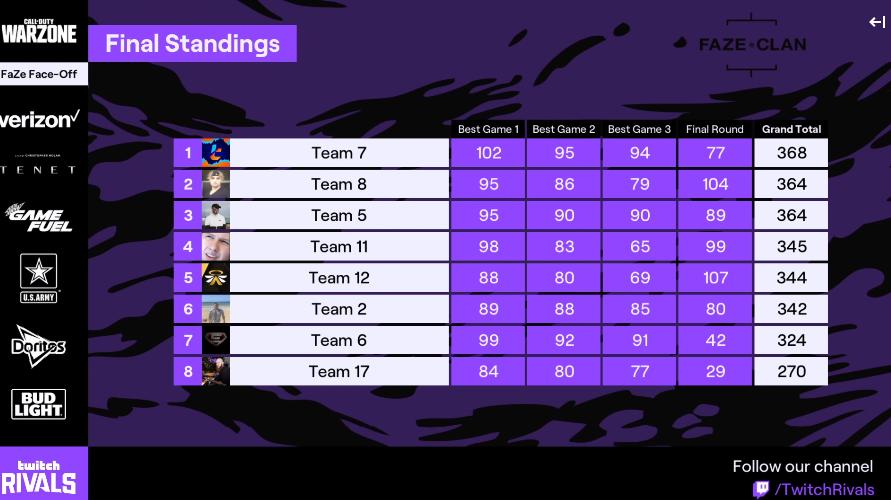 Warzone Twitch Rivals scoreboard