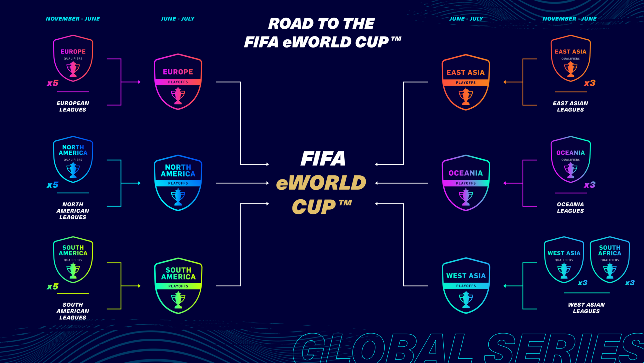 FIFA 21 Road to FIFA eWorld Cup