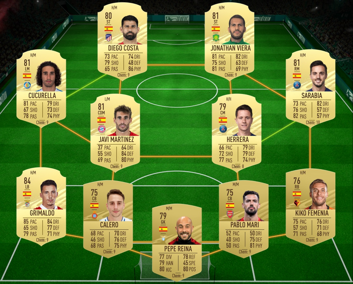 FIFA 21 The Whole Nine Yards SBC