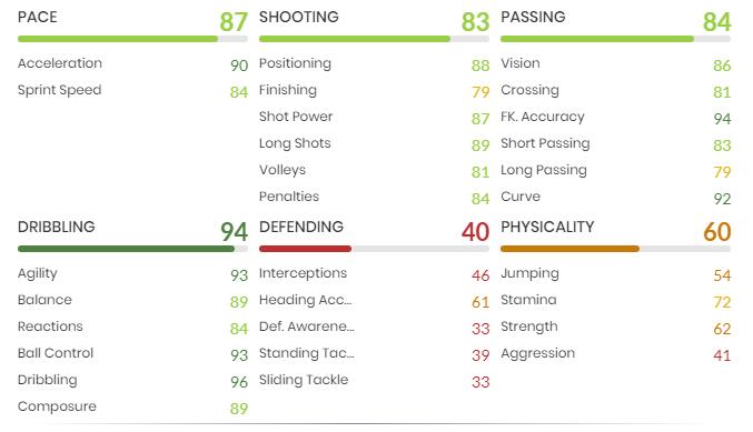 Jay-Jay Okocha FIFA 21 ICON stats