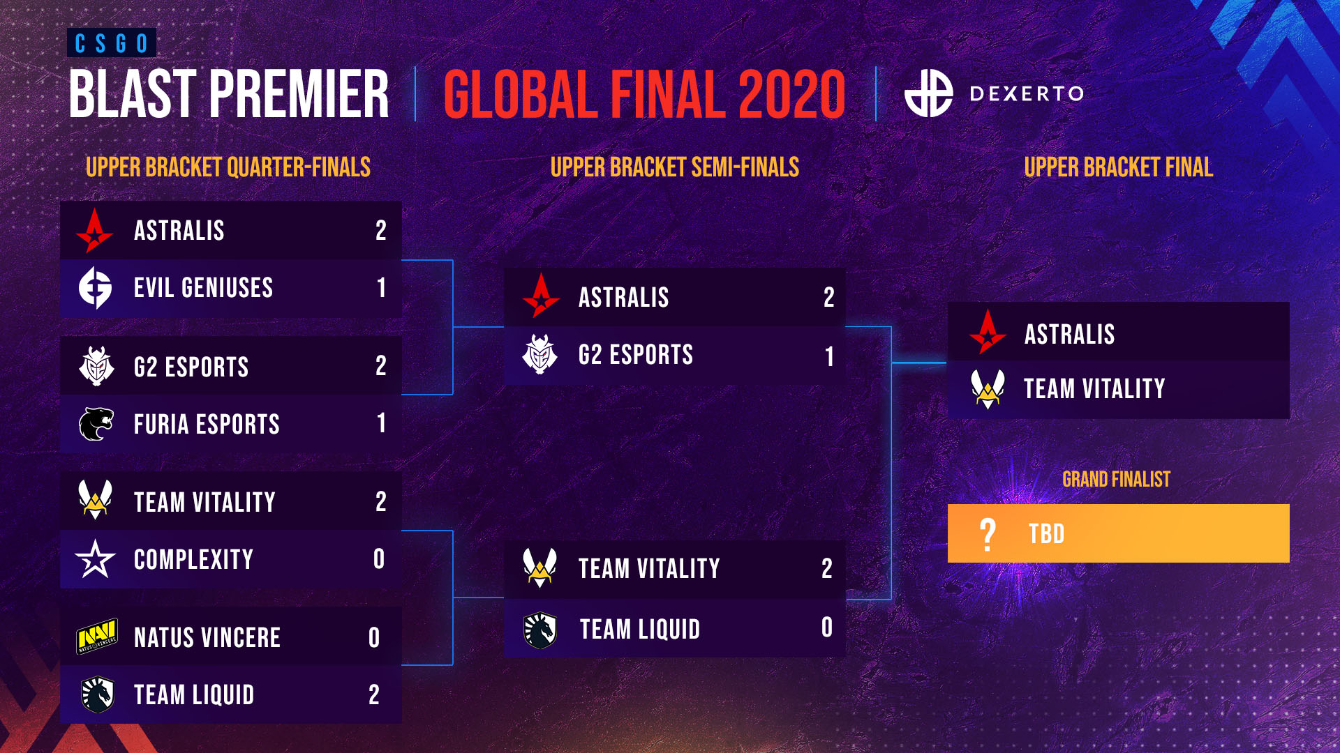 blast-global-finals-upper-bracket