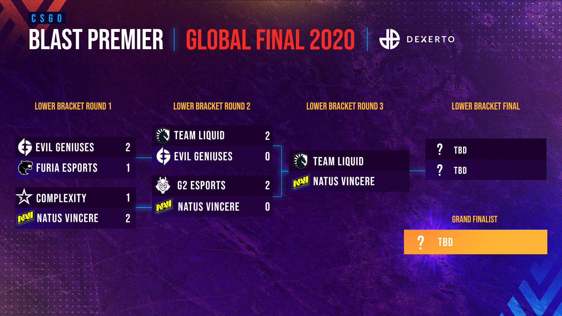 blast-global-finals-lower-bracket