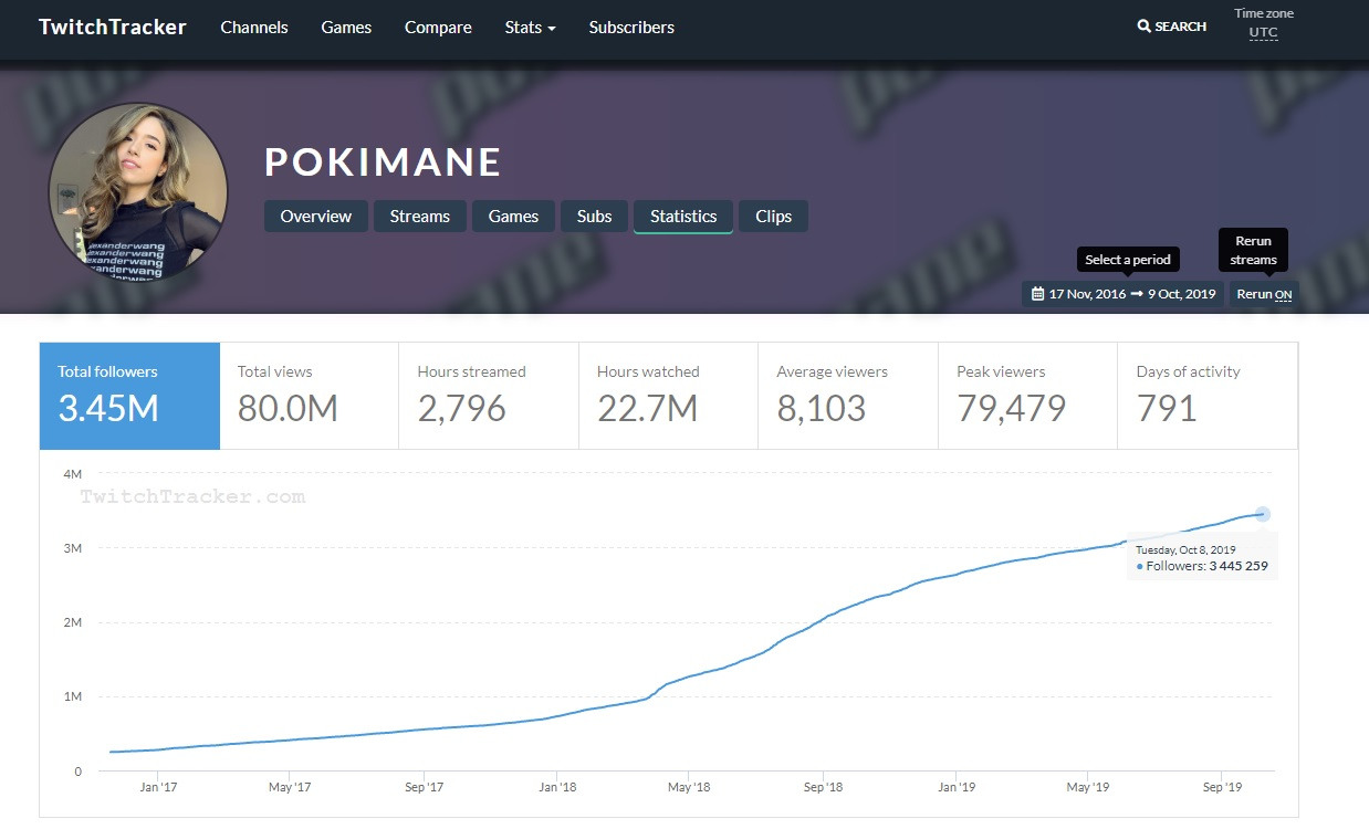 TwitchTracker / Pokimane