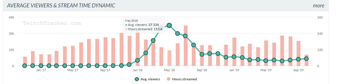 TwitchTracker