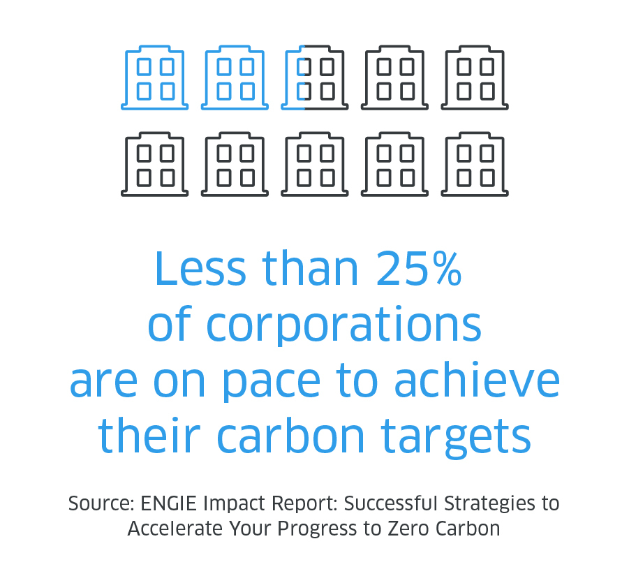 carbon target corporate stats