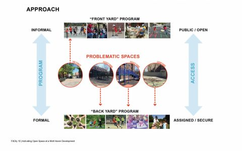 Fit City Conference Ennead Presentation 15