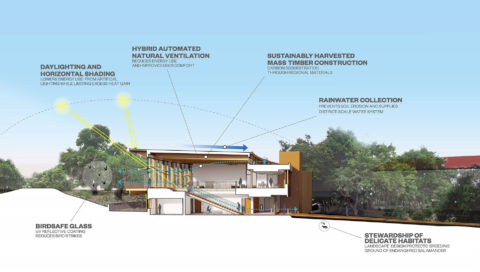 1604 Denning Sustainability Section Perspective