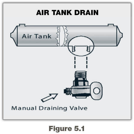 The Parts of an Air Brake System | Georgia Commercial Drivers Manual