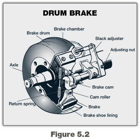 The Parts of an Air Brake System | Georgia Commercial
