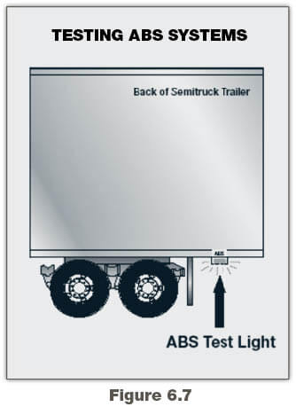 ABS, Coupling & Uncoupling & Inspecting   Georgia Commercial Drivers on