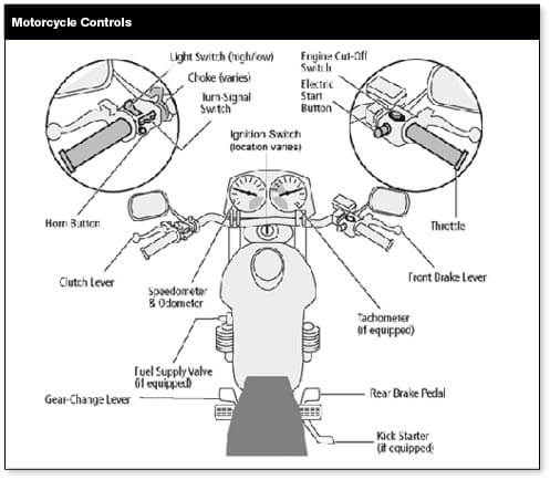 it is important to read your motorcycle owner's manual to learn where your  motorcycle controls are and how to operate them  you should be able to  operate