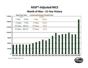 NICS May 2020