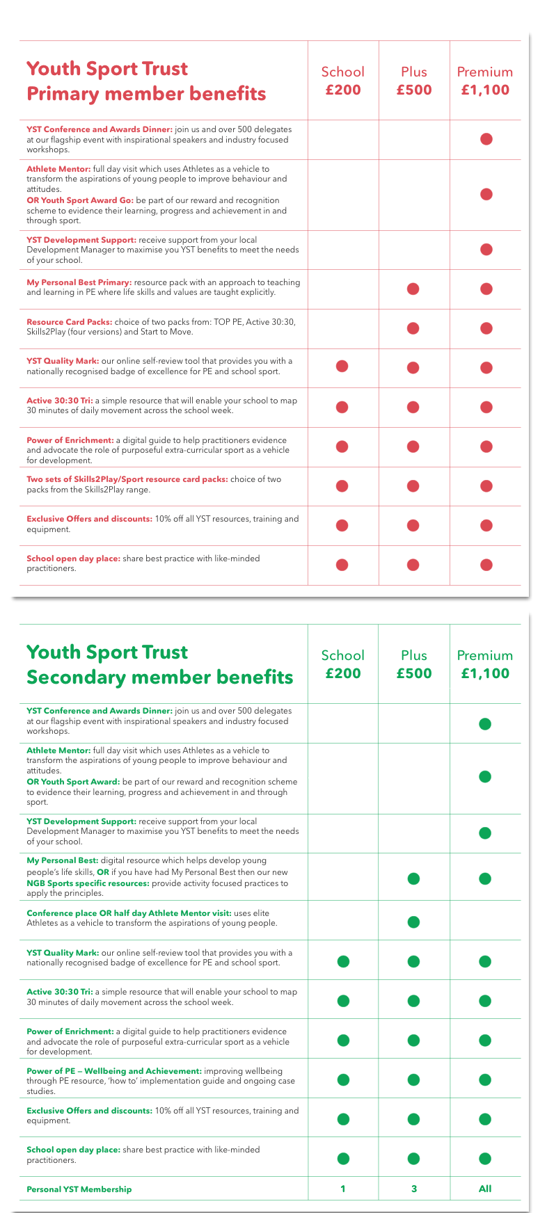 School Membership benefits table