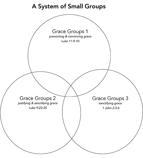 A system of small groups jpeg