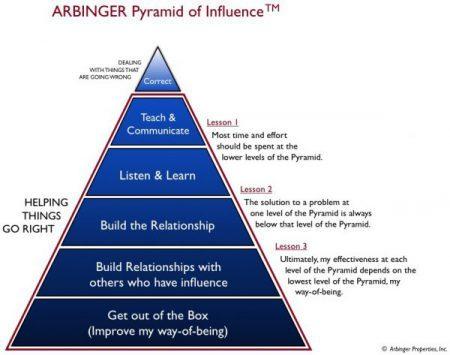 Arbinger pyramid e1499958622358