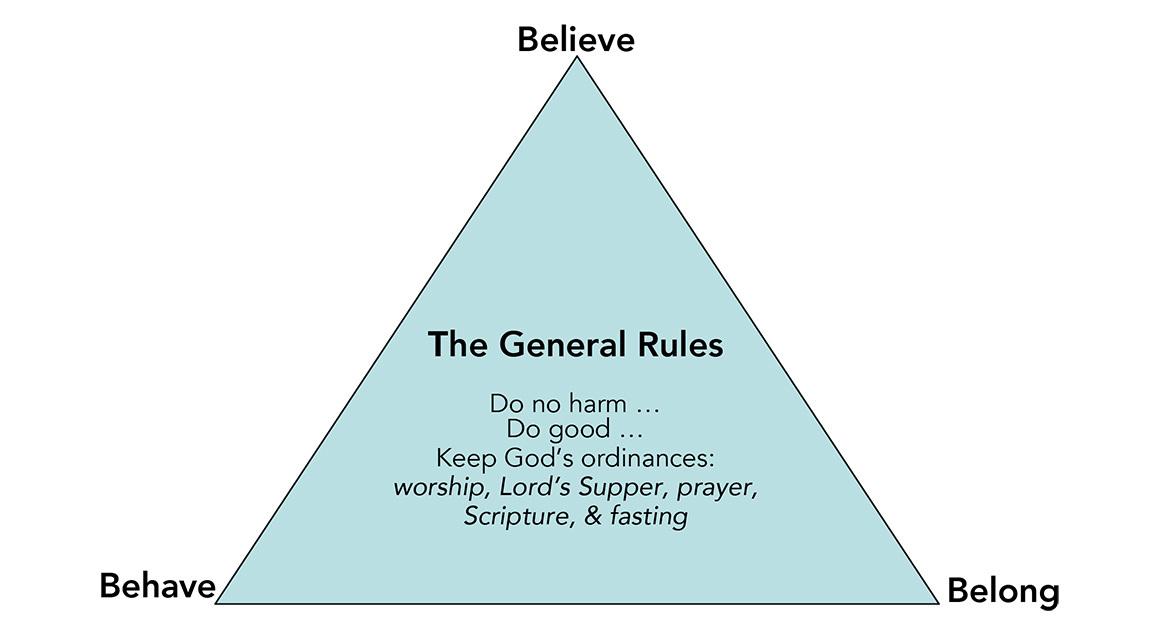 Believe belong behave chart