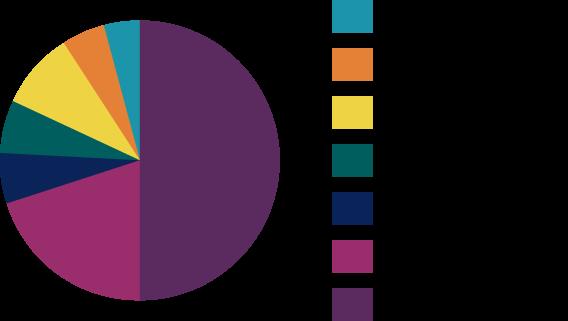 Registration Graph GVCC