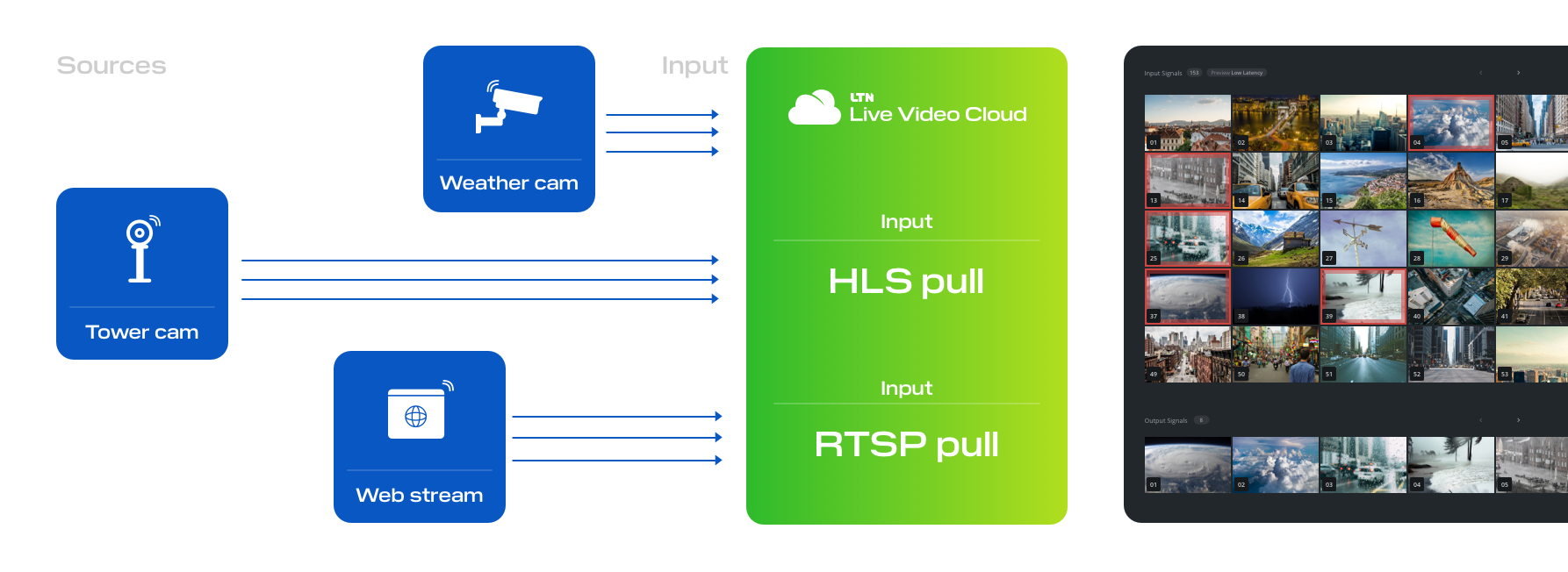 Ingest live streams from HLS and RTSP sources with Live Video Cloud