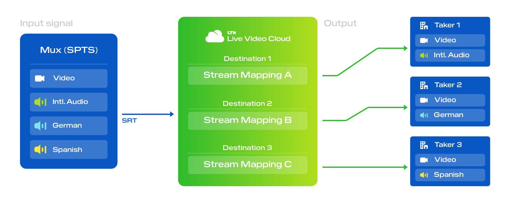 Stream mapping with Live Video Cloud
