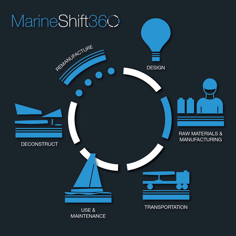 MarineShift360 – A New Life Cycle Assessment Tool for the Marine Industry