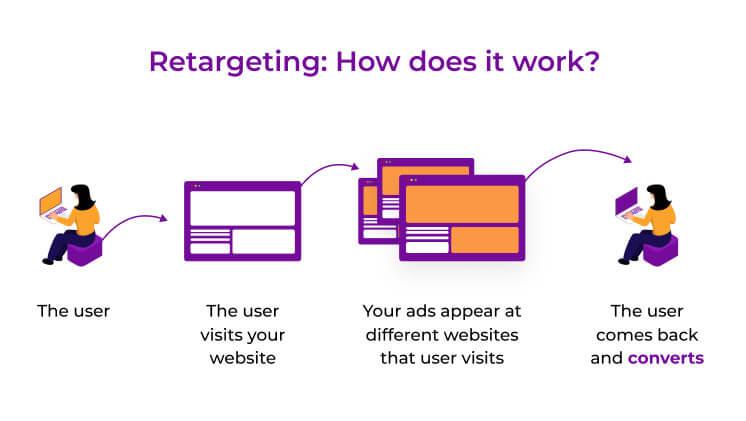 Retargeting Ads Services NH, Retargeting With Facebook Ads Experts in NH, Retargeting Pixel Marketing Serving NH