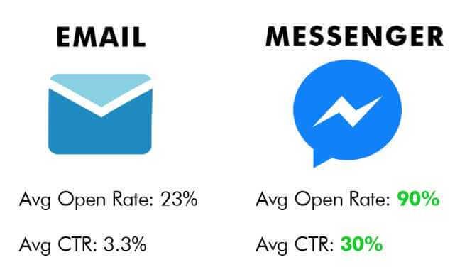 Messenger Marketing NH, Facebook Messenger Bots in NH, Chatbots For Websites Serving NH