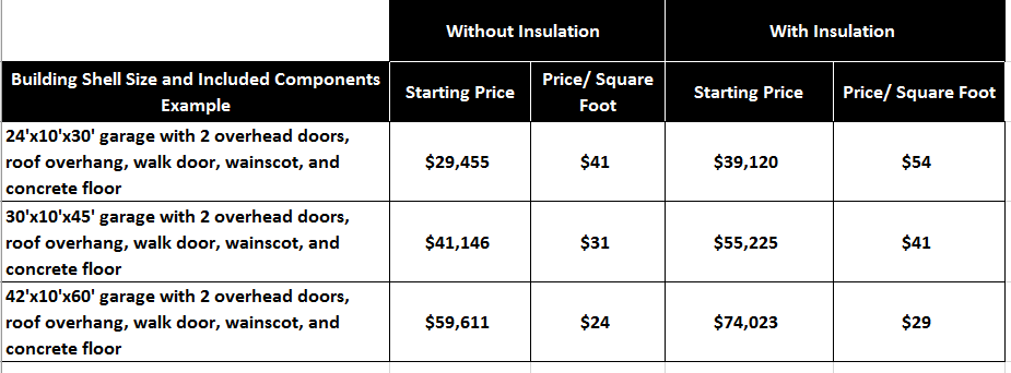 of course it is critical to note that every morton building is unique and prices always have the potential to vary meeting with morton to communicate your