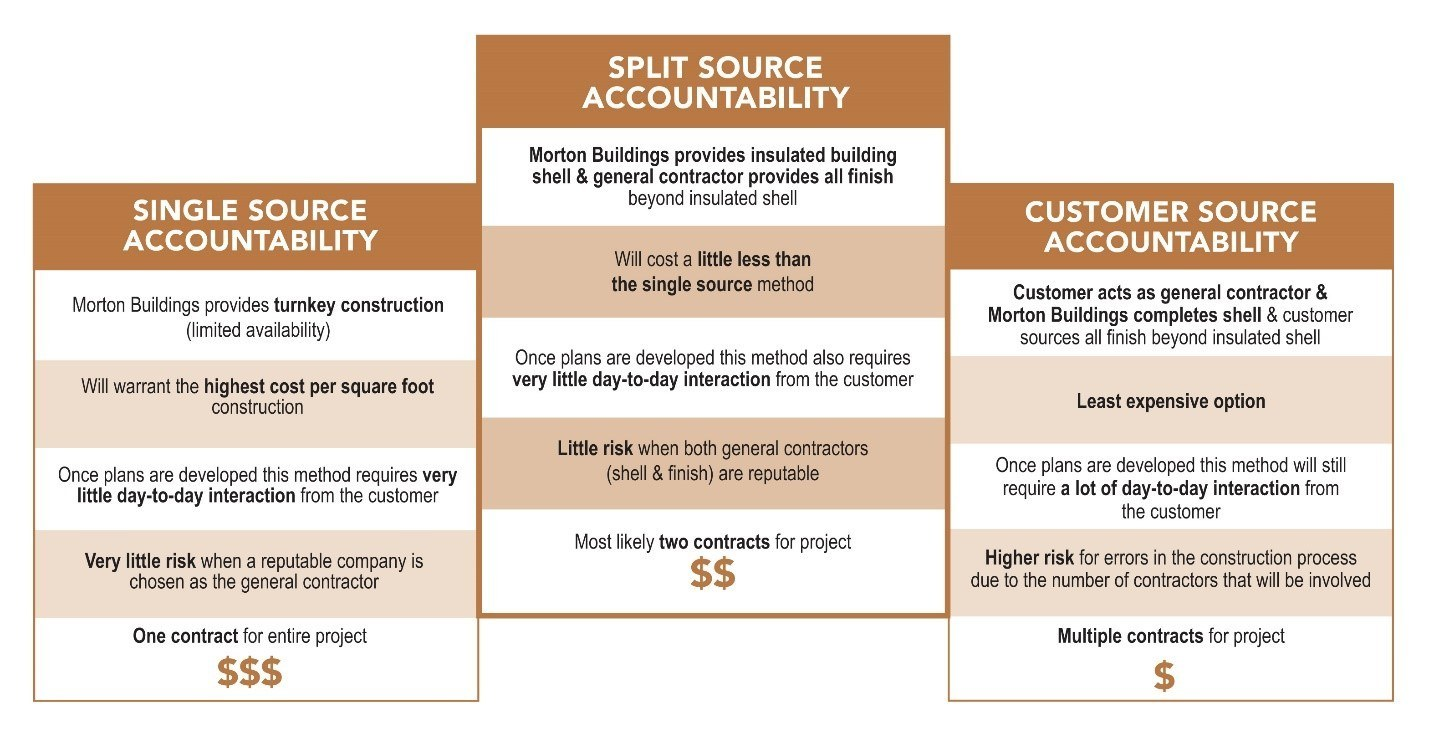 What Does A Morton Buildings Home Cost?
