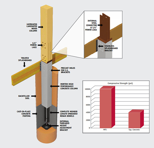 What Is Post-Frame Construction?