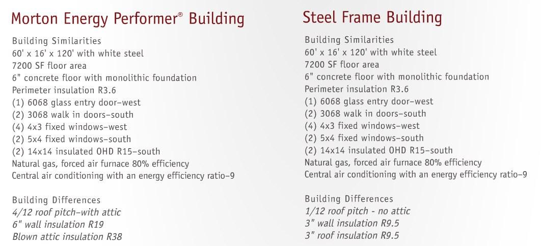 Post-Frame Buildings vs. Steel-Frame Buildings | Morton Buildings