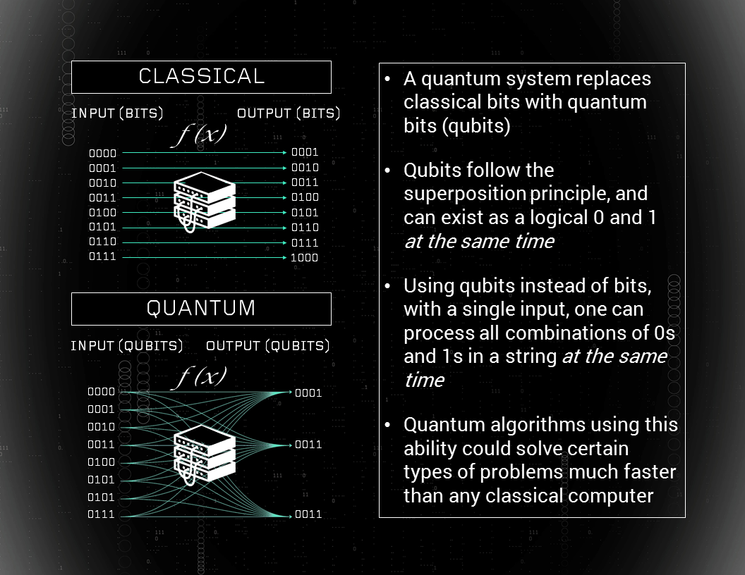 QUANTUM COMPUTING: TIME FOR VENTURE CAPITALISTS TO PUT CHIPS ON THE