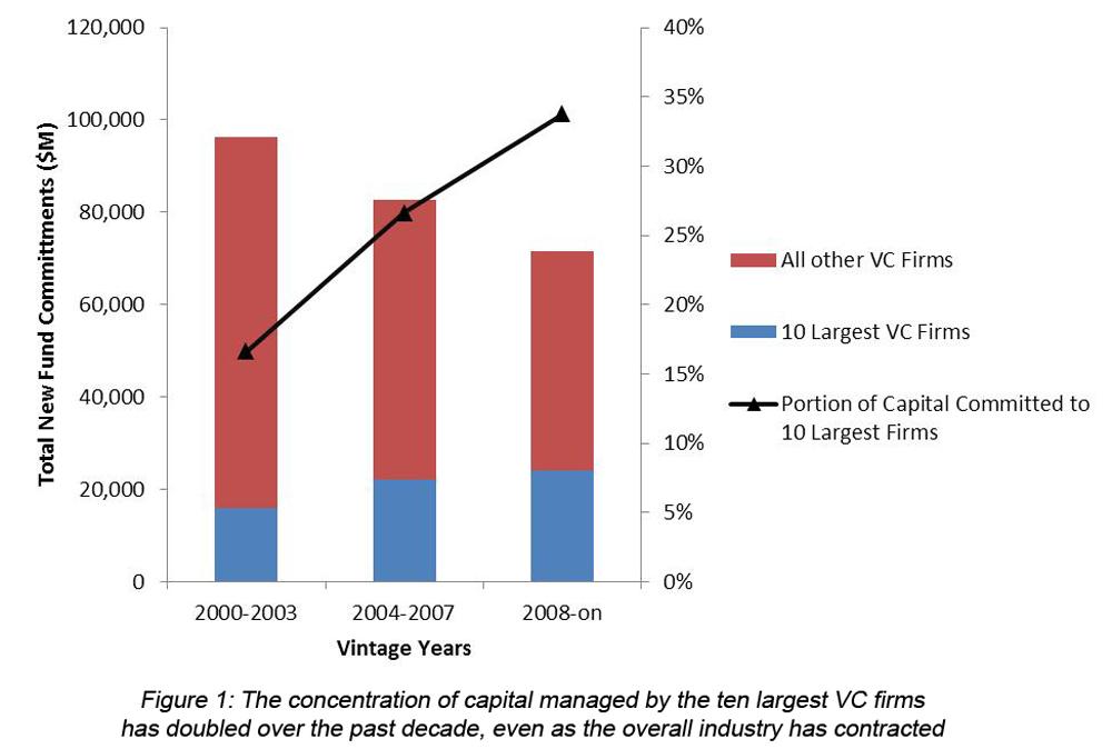 Does Fund Size Matter?   NEA   New Enterprise Associates