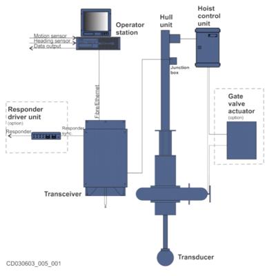 Single HiPAP system