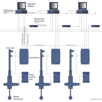 Dual HiPAP 500 System