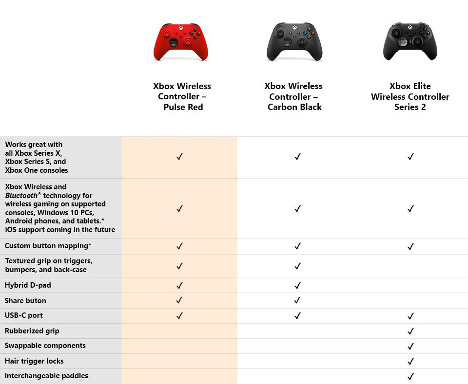 Xbox Wireless Controller Pulse Red 7