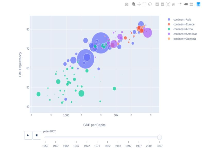 Data Visualization with Plotly and Seaborn: Explore the Gapminder Dataset with Plotly Express