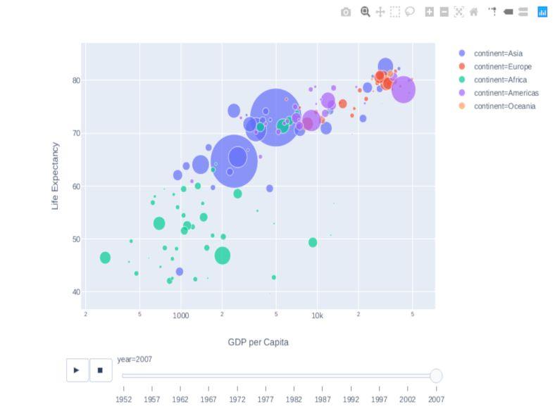 Explore the Gapminder Dataset with Plotly Express