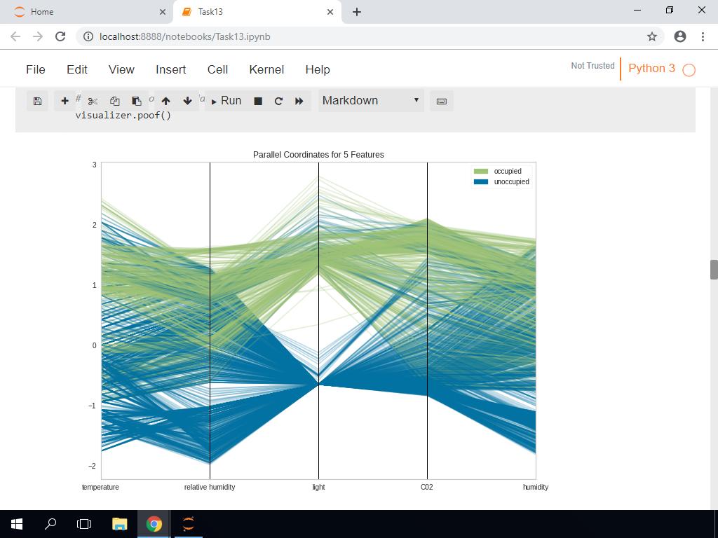 Feature Analysis: Parallel Coordinates Plot