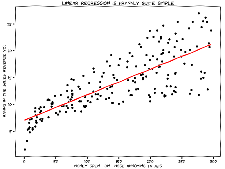 scikit-learn: Predicting Sales Revenue with Simple Linear Regression