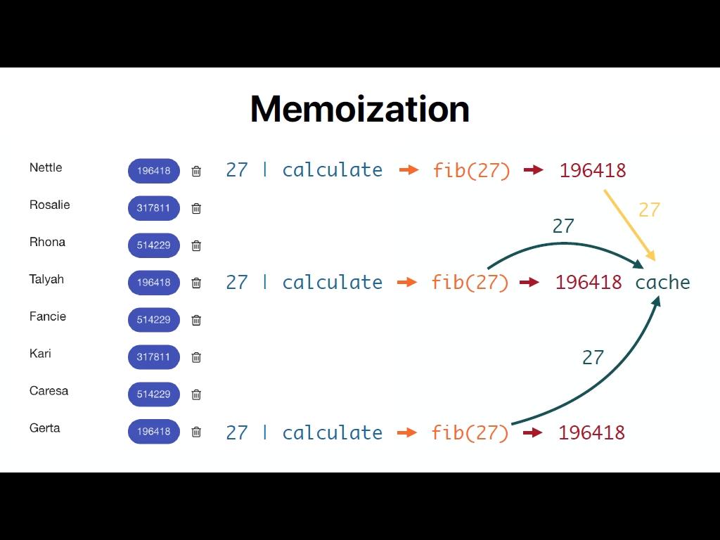 Memoization versus Pure Pipes
