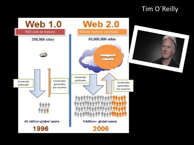 Tim O'Reilly definiera la Web 2.0