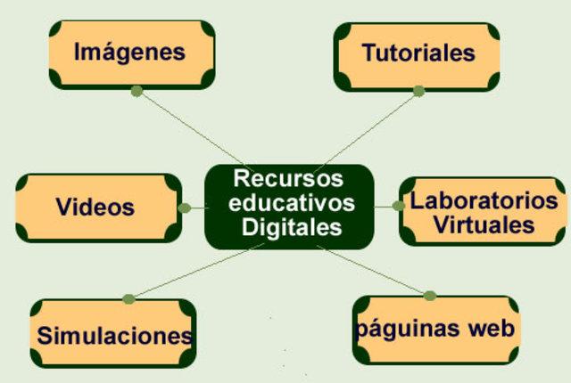 Recurso Educativo Digital