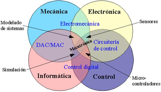 Concepto de lo que abarca la mecatrónica